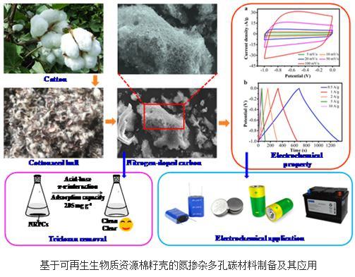 基于可再生生物质资源棉籽壳的氮掺杂多孔碳材料制备及其应用