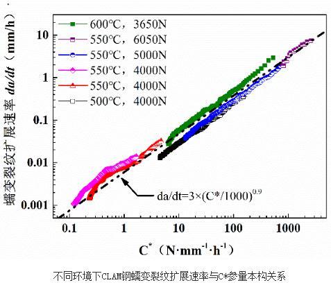 高温加载环境与CLAM钢蠕变裂纹扩展速率的数值关系