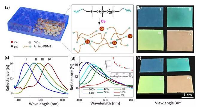 一种基于金属超分子聚合物的光子晶体弹性体材料