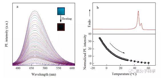 聚集诱导发光基团修饰的结晶性聚酯材料PCB-TPE