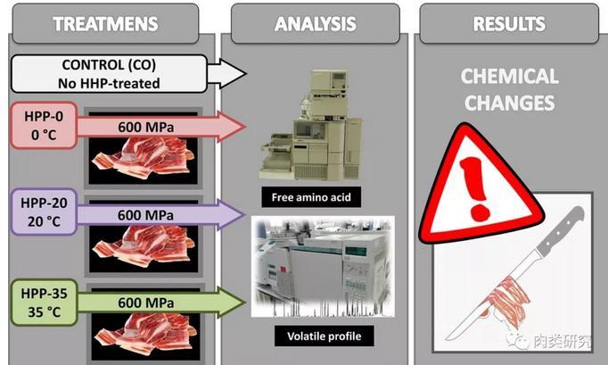不同温度的高压处理对干腌火腿的品质影响研究