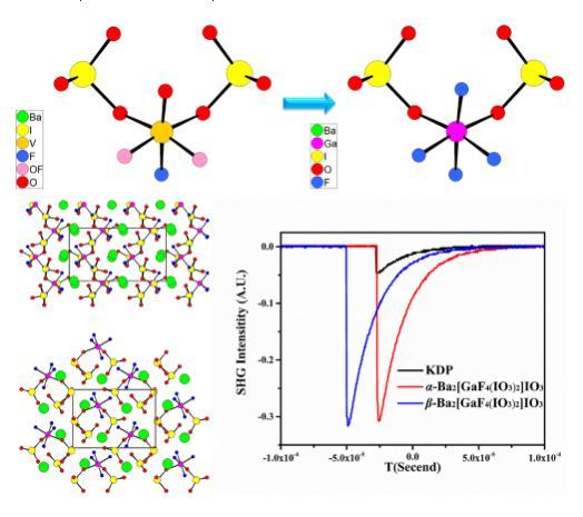 非线性光学晶体设计:三原子位置的不等价取代方法