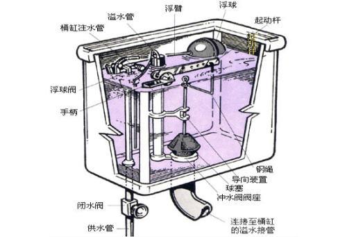马桶水箱内部结构图及故障修理