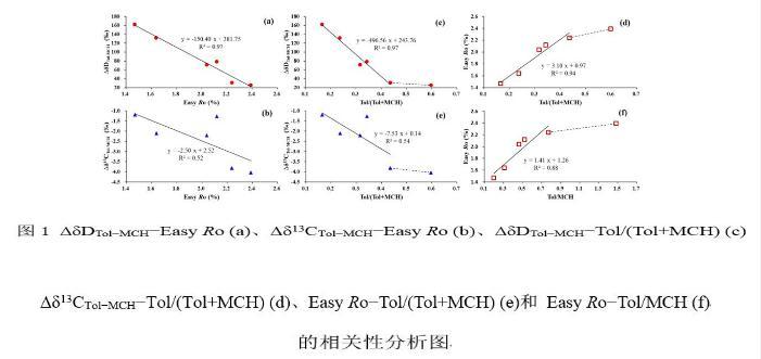 探讨烃类芳构化过程中芳烃及其前驱物的分馏特征