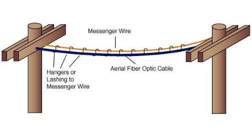 未来六年海湾地区架空电缆管理市场年复合增8.9%