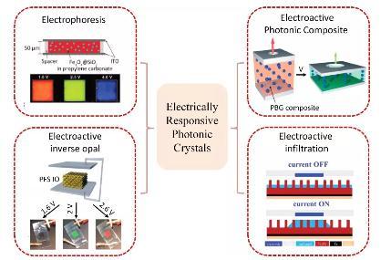 仿生电响应光子晶体变色器件的发展与进展