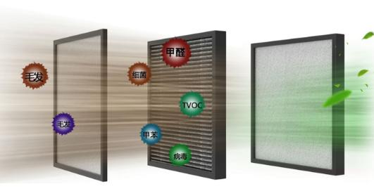 HEPA滤网是什么材质构成的?HEPA滤网有哪些等级?