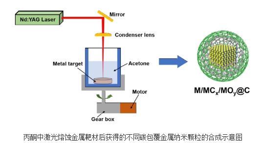 碳包覆过渡金属基纳米颗粒合成研究发现:碳层结晶度与熔蚀的金属靶材有关