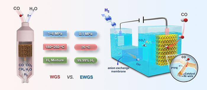 邓德会团队实现室温电化学水汽变换制备高纯度氢气