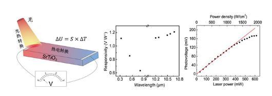 SrTiO3光热电探测器价格便宜、应用价值高