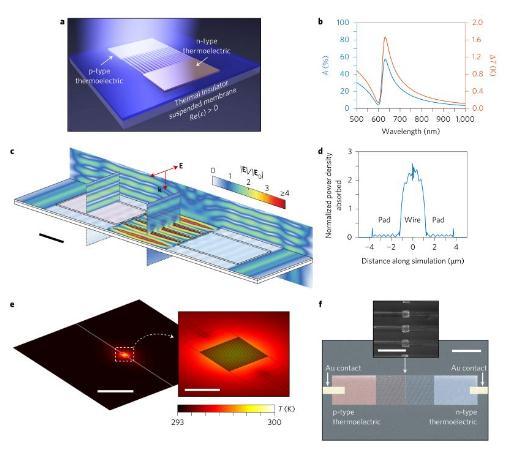 一种带有纳米光子共振结构的热电探测器
