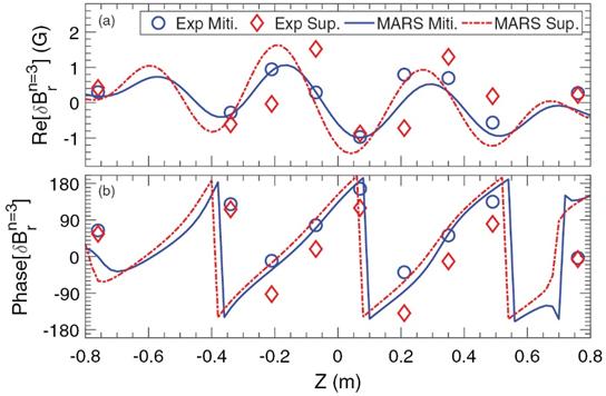 全超导托卡马克核聚变实验装置实现对边界局域模的完全抑制