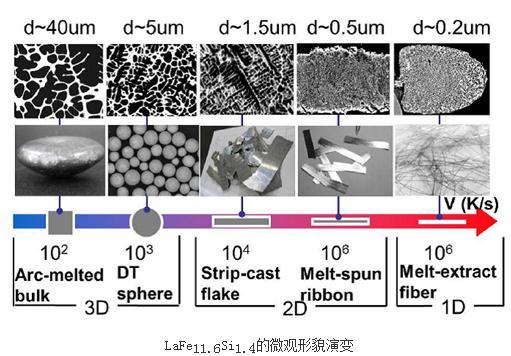 典型的磁体积相变材料:镧铁硅实现巨磁热效应