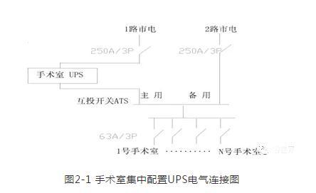 医院手术室UPS配备方式、UPS主机容量和电池规格数量
