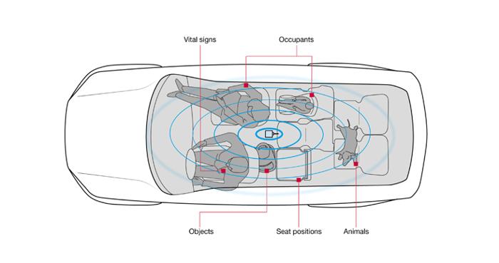 博泽与Vayyar合作将传感器系统集成至车内外应用驱动系统中