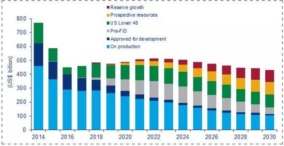 2019年油气市场预测:油气资源并购市场活跃