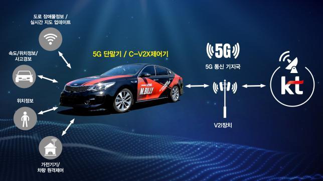 现代摩比斯与韩国电信KT合作,利用5G网络开展车联网技术实验