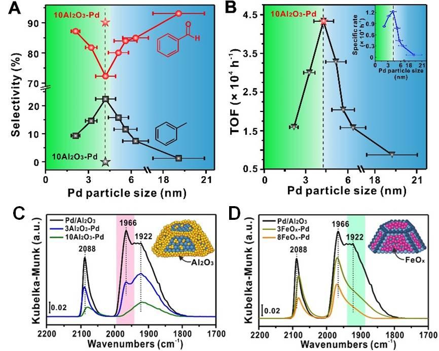路军岭课题组和李微雪课题组论合作,揭示金属纳米催化剂尺寸效应