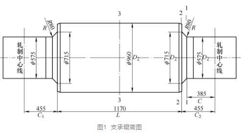 Ansys Workbench在支承辊弯曲强度校核及结构改进方面的应用