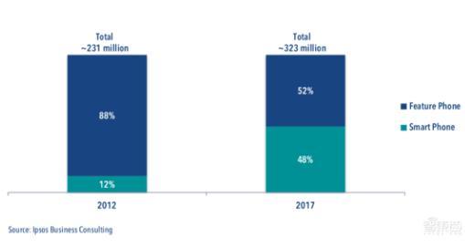 2019印度手机市场决定全球智能手机行业格局的新战场