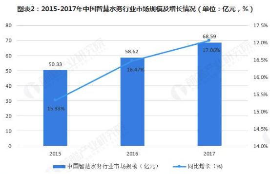2018年中国智慧水务行业发展现状与市场前景分析