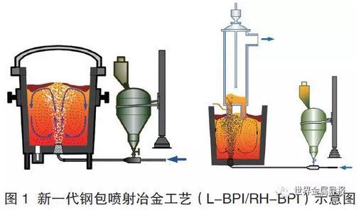 L-BPI工艺:新一代钢包喷射冶金技术与装备技术研究进展