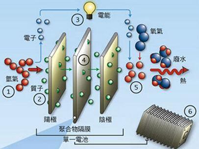 AmionxTM SafeCoreTM电池安全技术浅析
