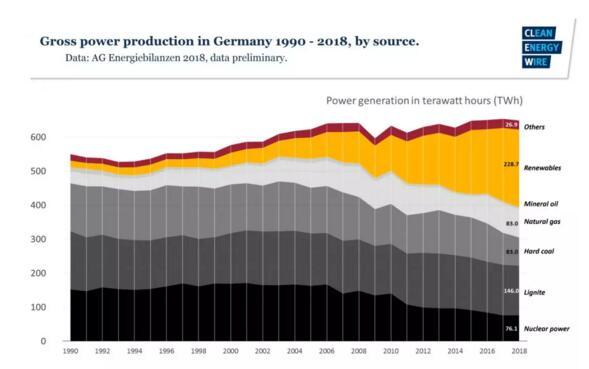 德国煤电终结计划:28人组成的退煤会达成退煤共识,到2038年德国将不再有燃煤电厂