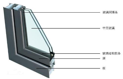中空玻璃的组成部分、做高质量中空玻璃不可忽视的四个环节