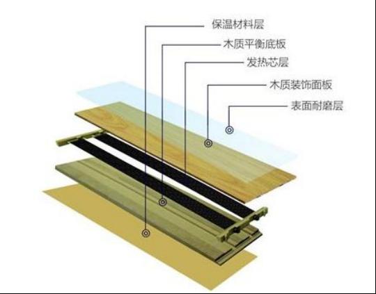 自发热地板的优势是什么?安装方法有哪些?