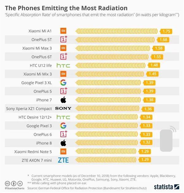 德国发布手机辐射排行榜:小米A1、一加5T、小米Max 3
