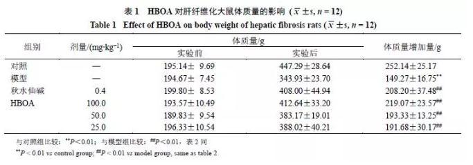 探讨HBOA对CCl4诱导肝纤维化大鼠肝脏的保护作用及机制
