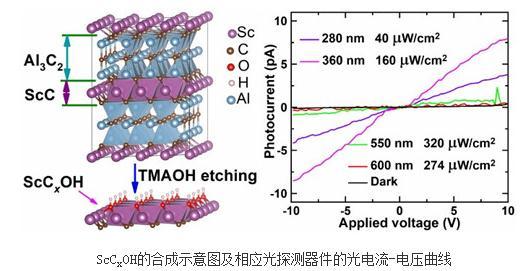 半导体型类MXene二维过渡金属碳化物材料合成研究进展