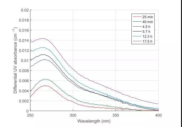 饮用水中氯化消毒副产物浓度的估算方法回顾展望