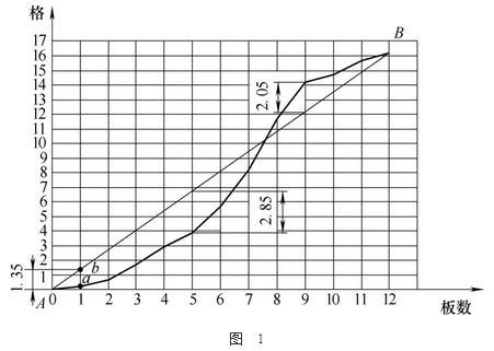 机床导轨检测方法:移动水平和桥板