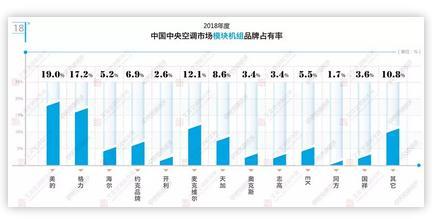 2018年模块机、水地源热泵机组品牌市场占有率状况分析