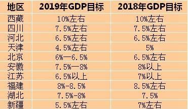 31省份2019年GDP目标出炉,西藏今年GDP目标为10%全国最高