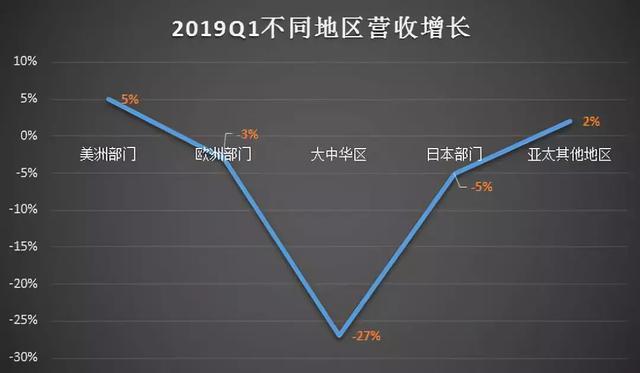 苹果2019年Q1财报:大中华区营收比去年同期下降27%