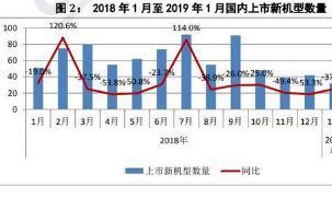 2019年1月国内手机市场总体出货量同比下降12.8%