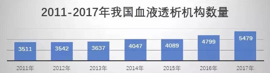 中国血液透析市场发展现状分析
