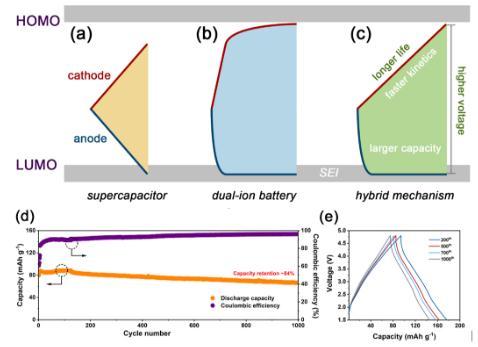 新型钙离子混合储能器件循环千次后,容量保持率高达84%