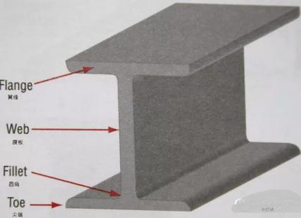 不锈钢、H型钢在建筑工程领域的应用