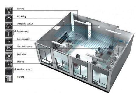 什么是智能楼宇?物联网技术下智能楼宇的系统组成情况