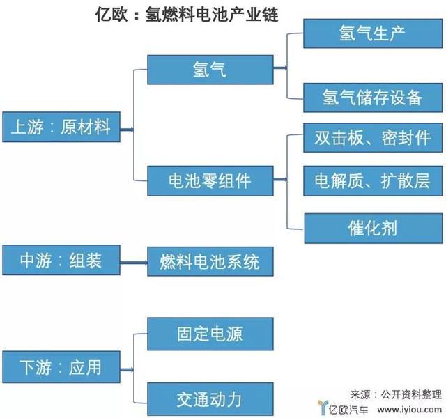 氢燃料电池车日韩遥遥领先,中国何时能赶上?