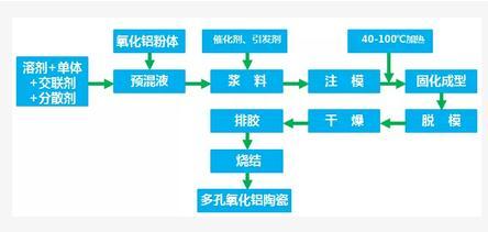 多孔氧化铝陶瓷制备方法及应用领域