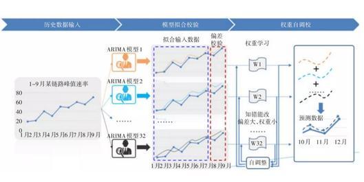 阐述流量预测的AI能力应用