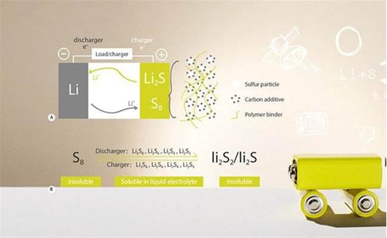 金属-硫电池将会对锂离子电池造成什么影响?