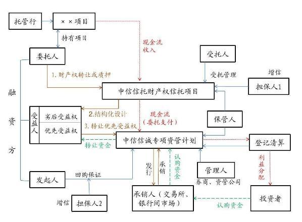 资产证券化的分类、基本流程、发展阶段与前景