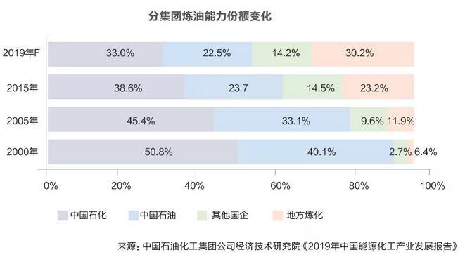 大型民营大炼化项目或将改变中国炼化产业格局