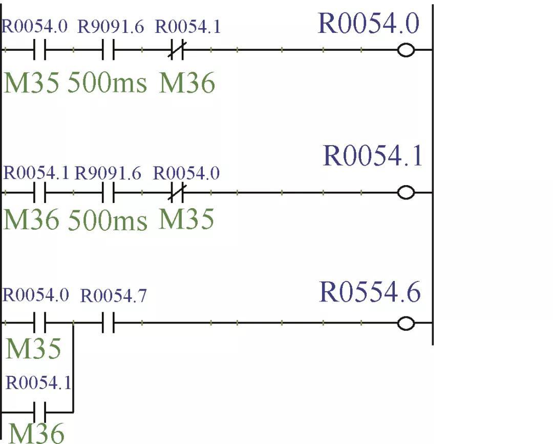 PMC窗口功能自动切换FANUC全闭环与半闭环测量系统